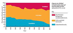 Global trends in the state of marine stocks, WWF Living Planet Report 2014