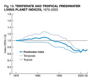 Temperate and tropical
