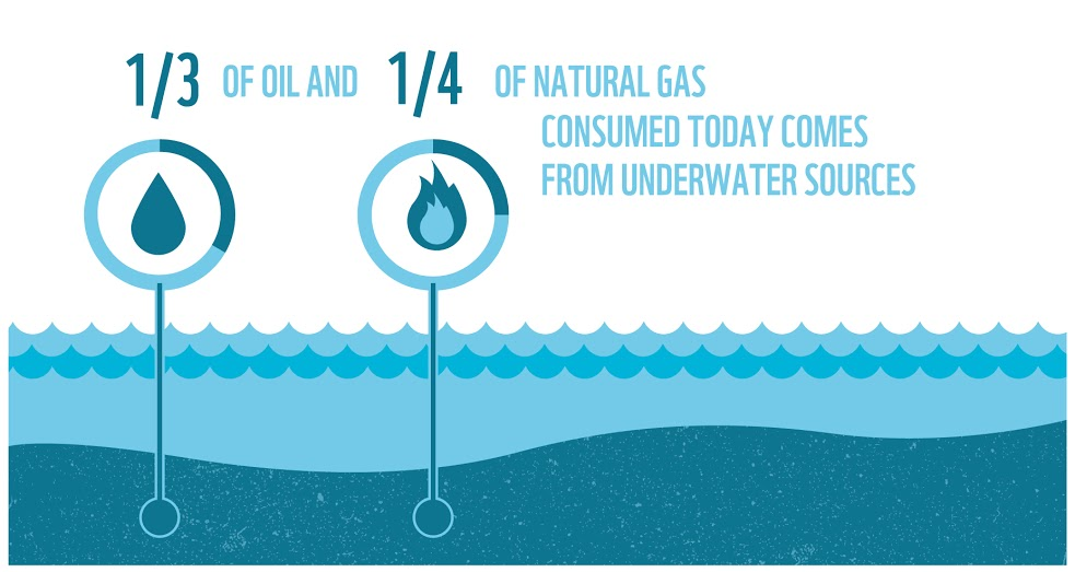1/3 of oil and 1/4 of natural gas consumed today comes from underwater sources