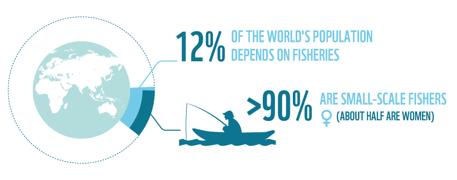 12% of the world's population depends on fisheries