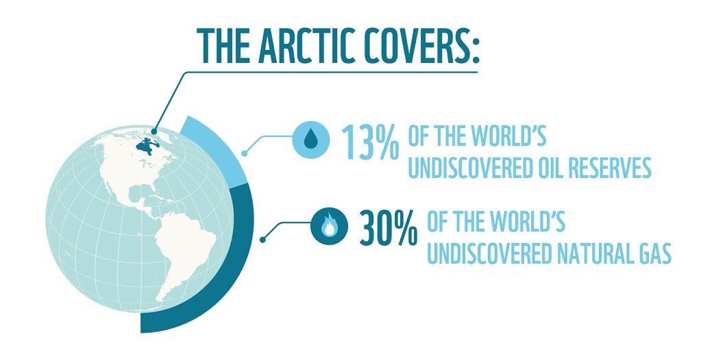 Undiscovered oil and natural gas reserves in the arctic