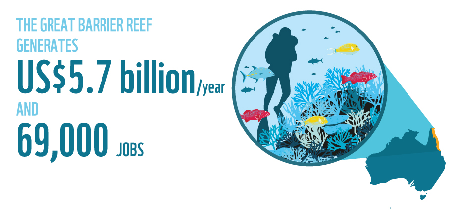 The great barrier reef generates US$5.7 billion/year and 69,000 jobs