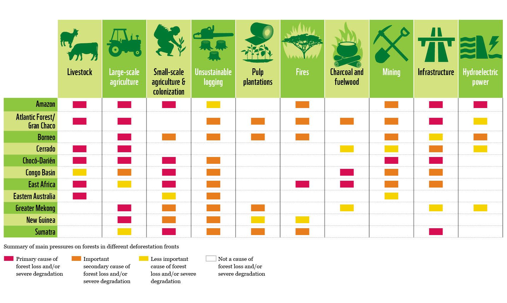 Deforestation pressure table