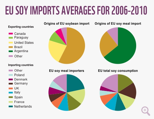 Importation of agricultural products from africa to the eu