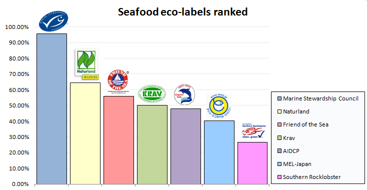 Graph of ecolabels weighted average scoring performance. Marine Stewardship Council - 95.63%, Naturland - 64.56%, Friend of the Sea - 55.83%, Krav - 50.00%, AIDCP - 48.06%, MEL-Japan - 40.29%, Southern Rocklobster - 26.70%