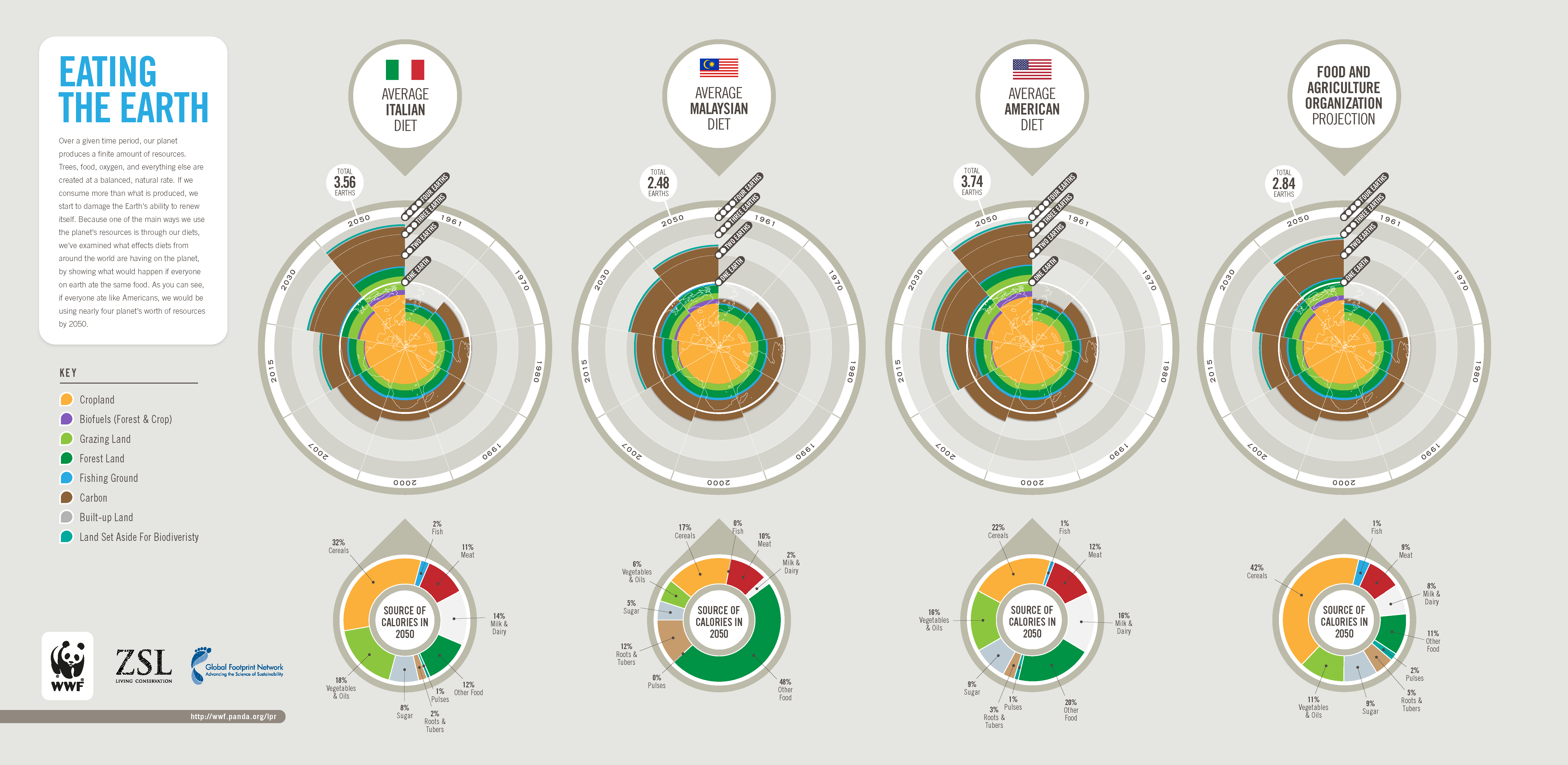 we ve examined what effects diets from around the world are having on ...