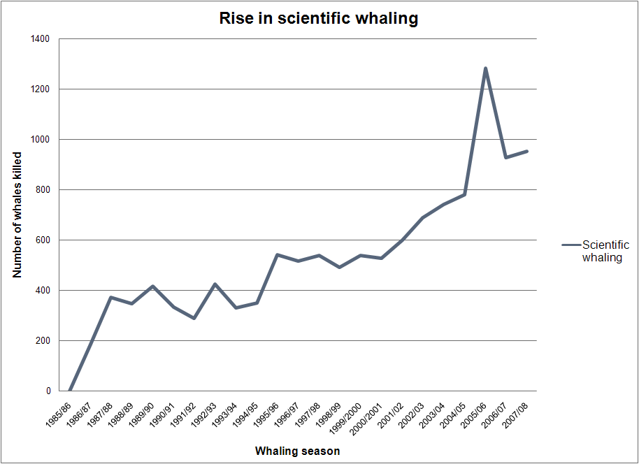 scientific_whaling_graph.png
