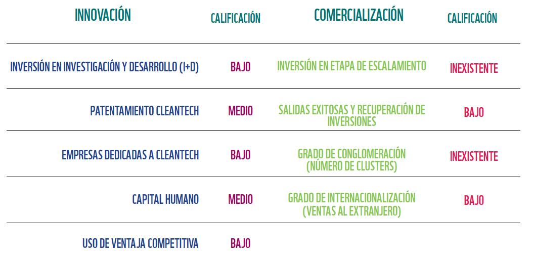 Tabla 1 - Calificación de México en variables de comercialización e innovación relacionadas a tecnologías limpias