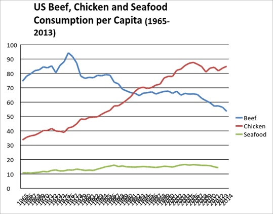 US Seafood Consumption Graph