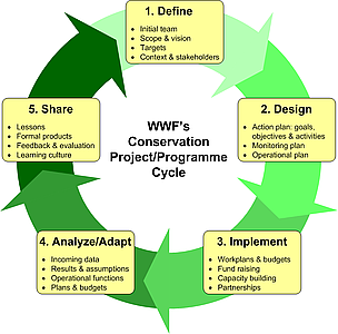 Wildlife conservation project pdf file